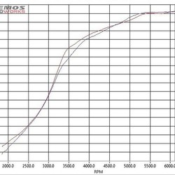 #NemosAutoWorks  BMW M4 2014 with quite a few performance upgrades was tested on our Bapro Rolling Road.   Blue curve - Bapro Axial Double Fan 6kW Red curve - Centrifugal Fan 15kW   Max power as you can clearly see is the same.   @baprodynamometer